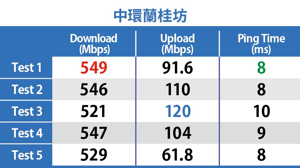 中環蘭桂坊 CMHK 5G Speedtest