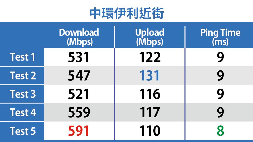中環伊利近街 CMHK 5G Speedtest