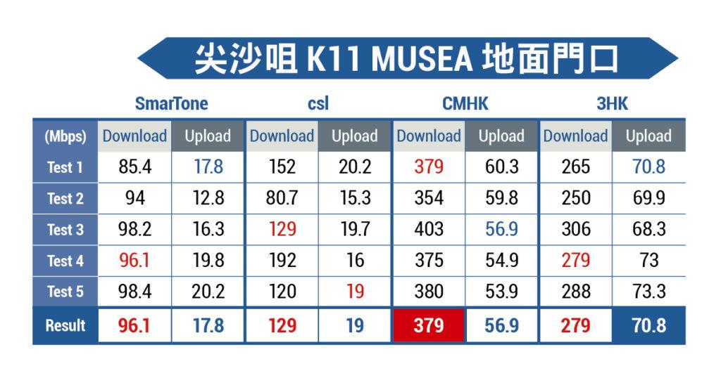 尖沙咀K11 MUSEA 地面 5G 測速