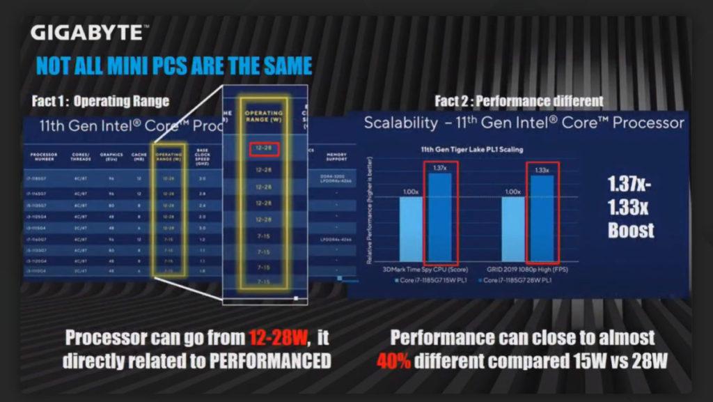 Gigabyte 指出 11 代 Core 有 12-28W TDP 功耗設定。他們所用的 28W TDP 設定效能較 15W TDP 設定有最多 40% 增長。