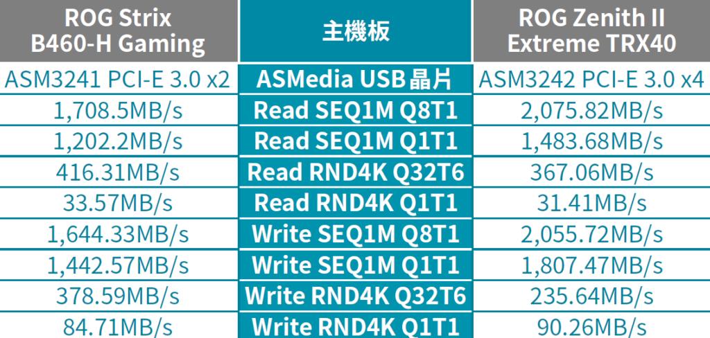 ASUS ROG Strix B460-H Gaming 與 ROG Zenith II Extreme TRX40 主機板的 USB 傳輸速度比較。