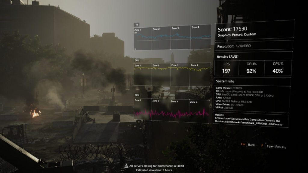 The Division2 @2K Ultra 可取得 197fps ,對比 RTX 3080 為 173fps。
