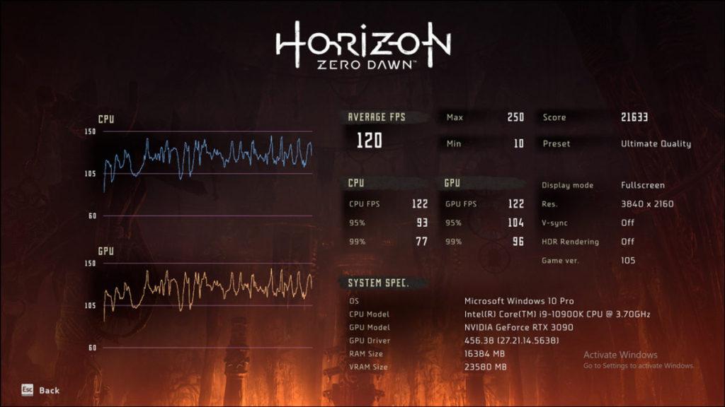 Horizon Zero Dawn @4K Ultra Quality 取得 120fps ,對比 RTX 3080 為 74fps。