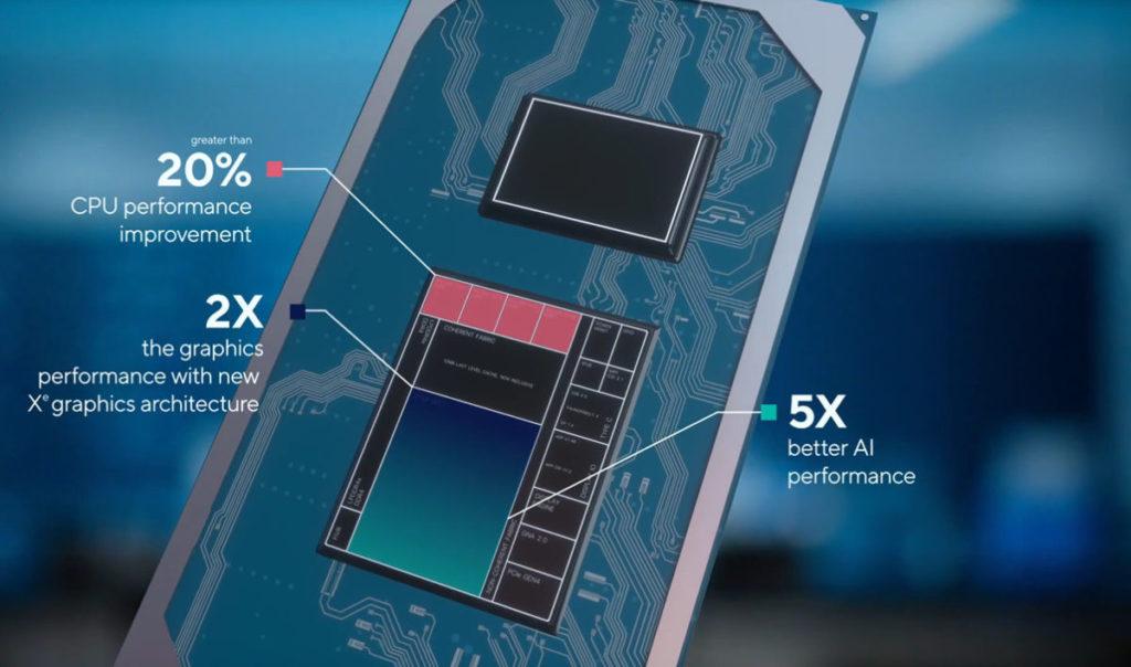 Tiger Lake CPU 核心有 20% 性能提升