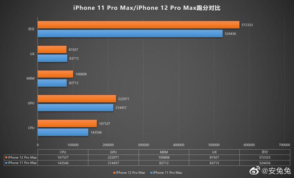iPhone 12 Pro Max 跑分約有 57 萬