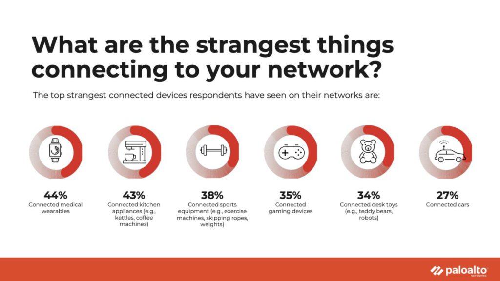 在企業網絡上發現的各類物聯網設備。