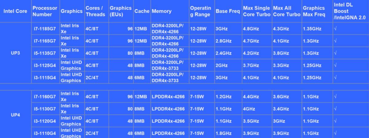 第 11 代 Core 筆電 CPU 型號及其規格