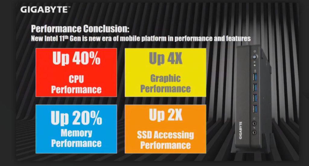 Gigabyte 總結 11 代 Core Mini PC 帶來的各項性能提升