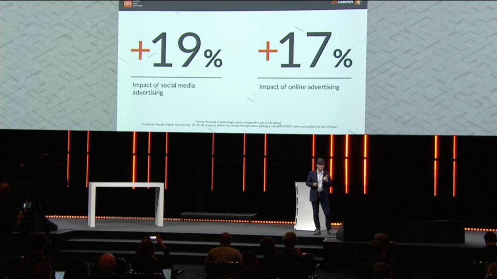 GFK 報告指出,今年第一季相比執年同期,網上和社交媒體的廣告投放,就增加了接近 20%。