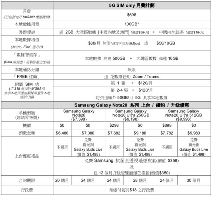 SmarTone Samsung Galaxy Note20 5G 上台優惠詳情。