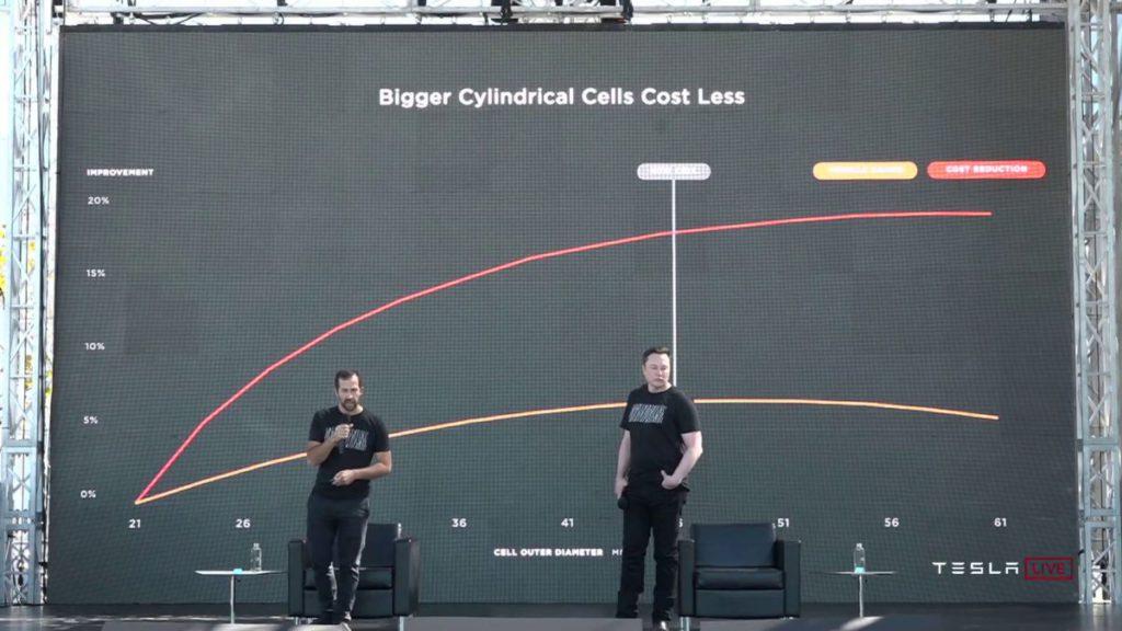 Tesla 稱 46mm 直徑不單可以在減低成本和維持續航力間取得平衡,無極耳大口徑更可大幅減少充電時間。