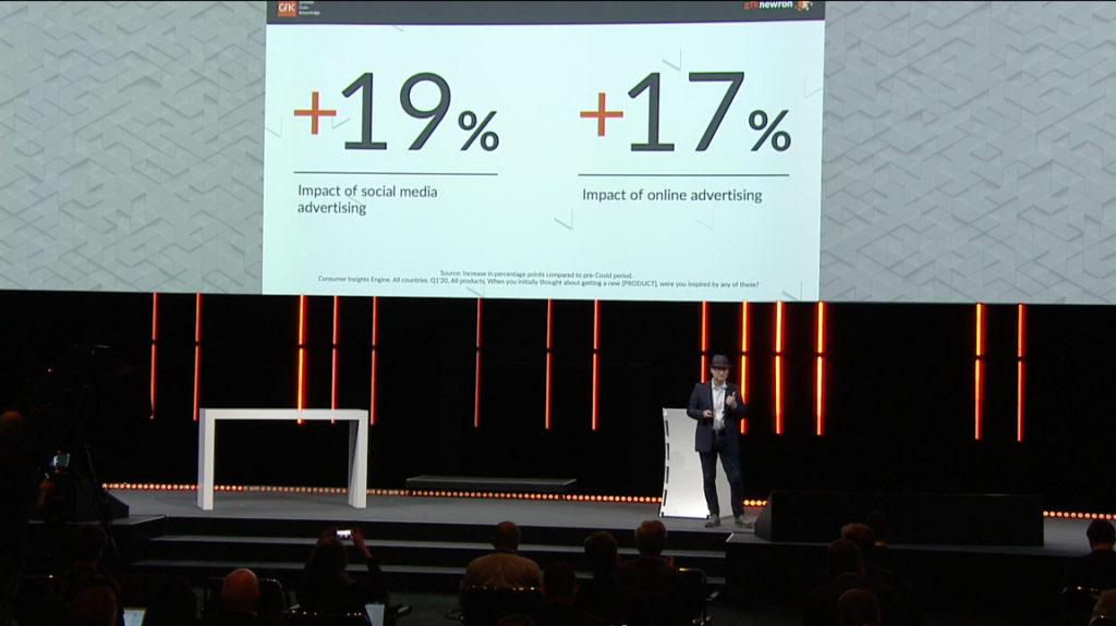 GFK報告指出,今年第季相比去年同期,網上和社交媒體的廣告投放,就增加了接近20%。