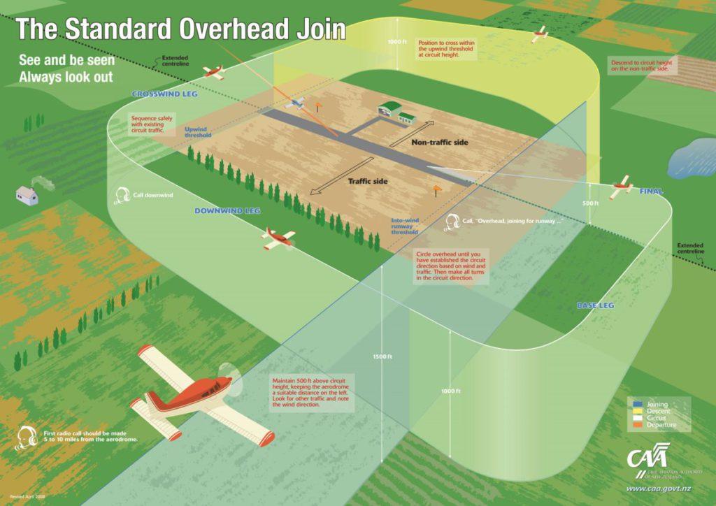 「Overhead Join」是飛行學習裡的基本訓練,在新機場裡需環視觀察機場才降落,而當中需要與控制塔溝通、觀察環境和隨即進行決定,以上均能訓練學生的綜合能力。
