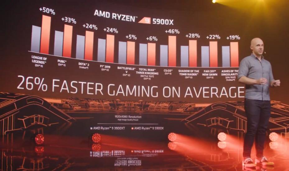 如果以整體而論 Ryzen 9 5900X 較 Ryzen 9 3900XT 有 26% 遊戲性能增長。