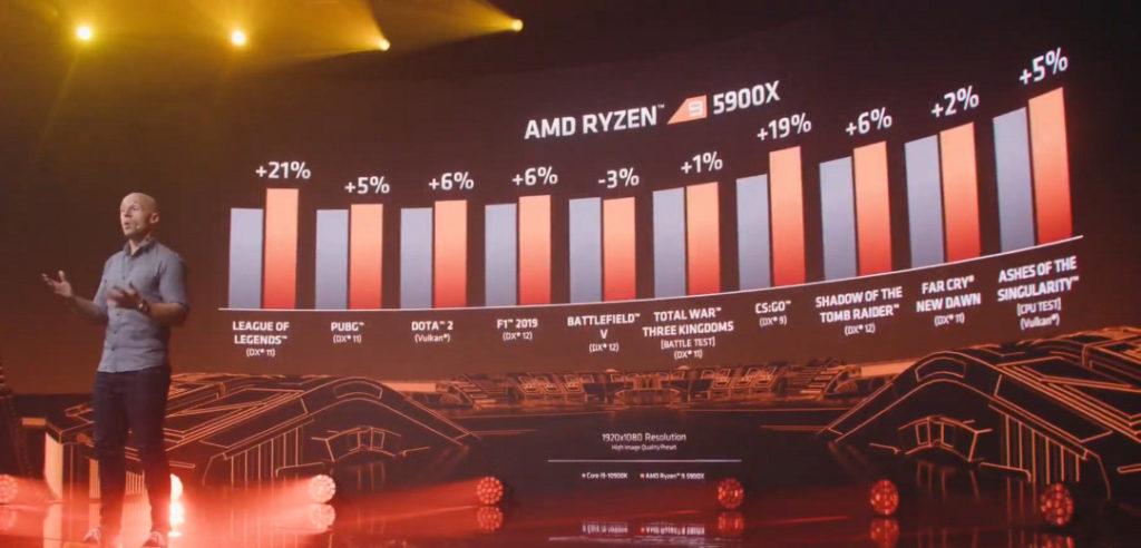 在各項遊戲較 Core i9-10900K 快,僅有《 Battlefield V 》 一項為 -3%。