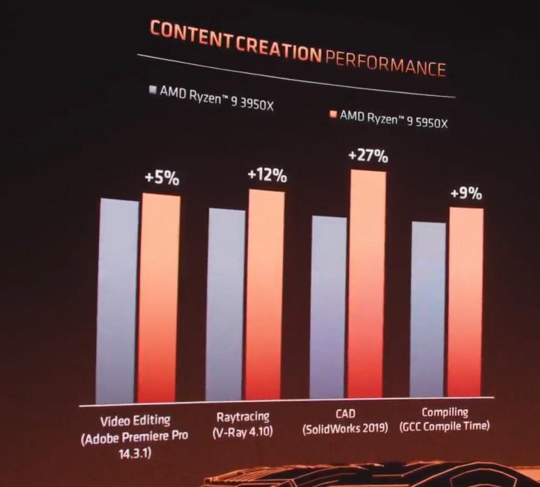 在 Content Creation 較 Ryzen 9 3950X 有 +5% 至 27% 的增長。