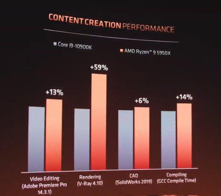 若與 Core i9-10900K 比較, Content Creation 有 6% 至 59% 增長。