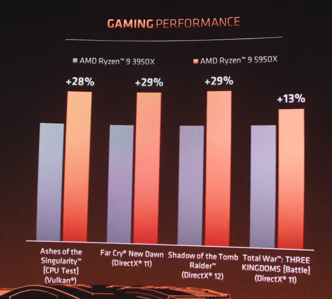 在 Gaming Performance 較 Ryzen 9 3950X 有 13% 至 29% 的增長。