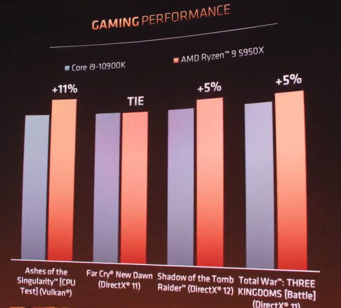 若與 Core i9-10900K 比較,遊戲性能從平手到 11% 增長。