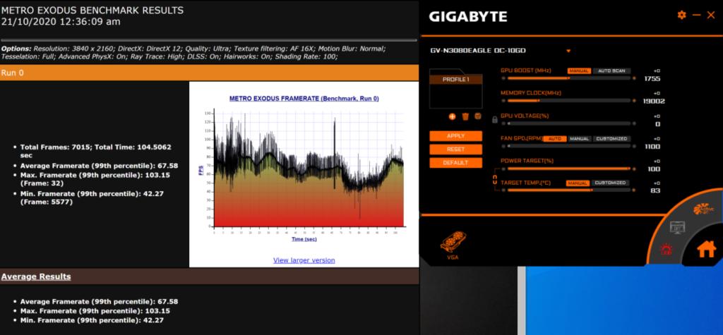 Metro Exodus @4K RTX Profile 平均 67.58fps 。
