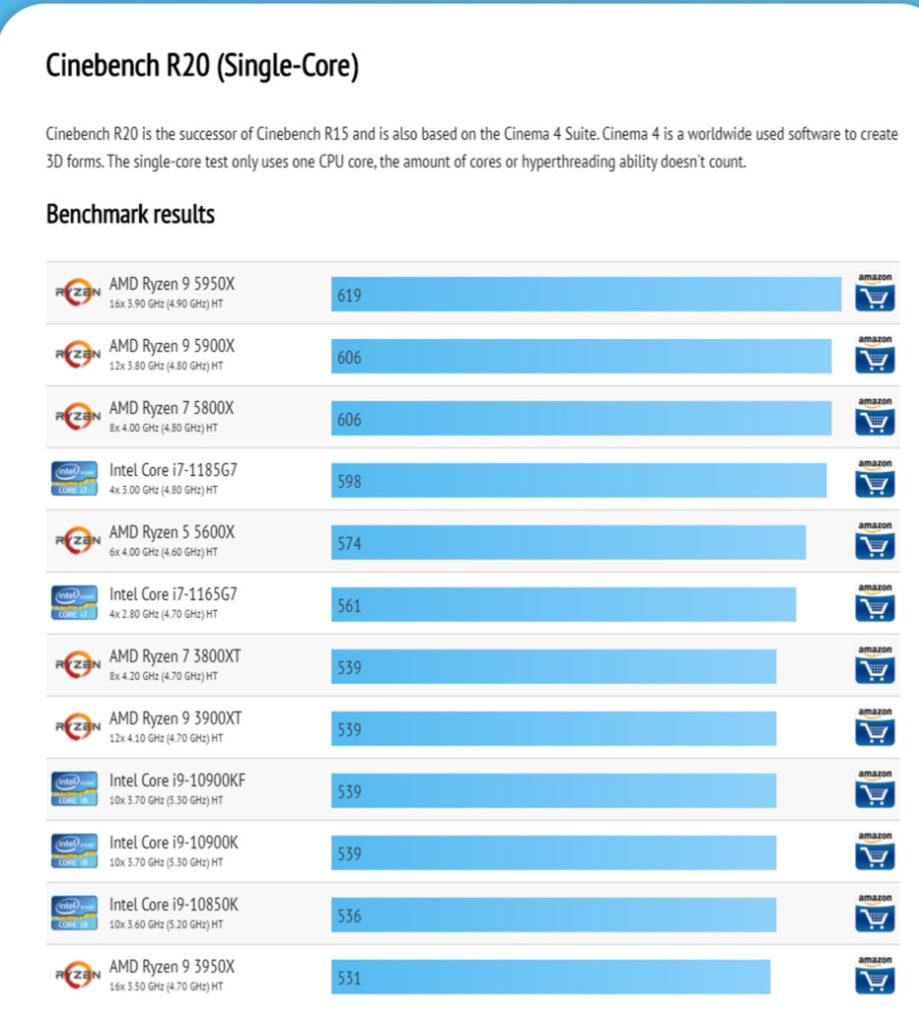 網上流出 Zen3 在《 Cinebench R20 》單核心測試成績。
