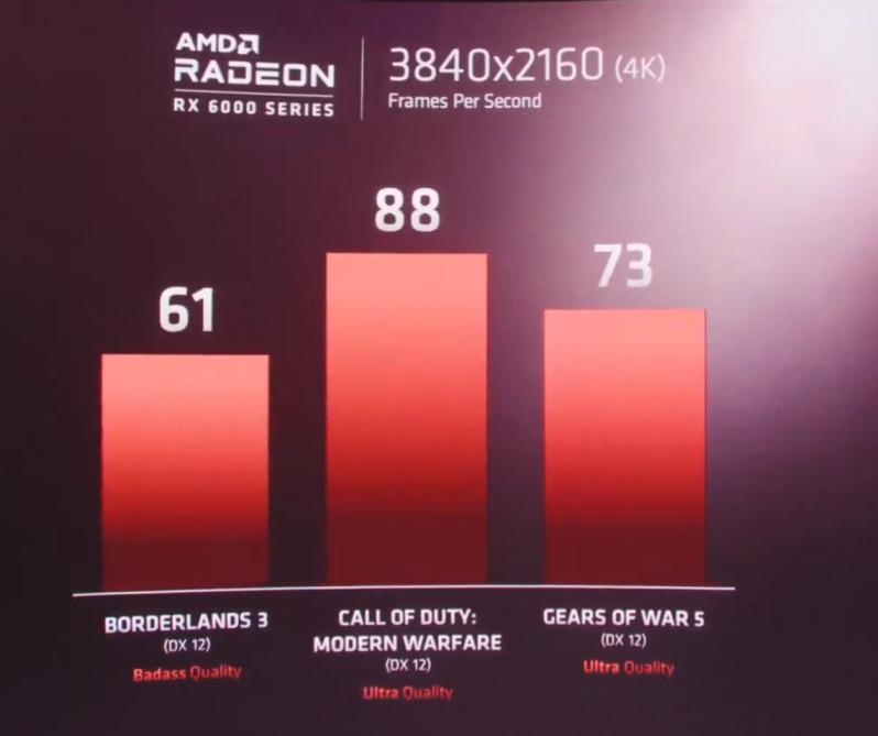 RX 6000 4K 遊戲極高,如《 Borderlands 3 》 61fps 、《 Call of Duty: Modern Warfare 》88fps 。 Lisa Su 更表示,未來兩星期 AMD 團隊會努力提升效能。