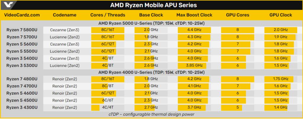 Videocardz 流出的 Ryzen 5000U 型號規格。