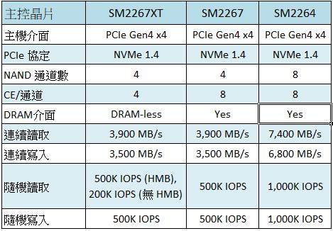 三款 Gen4 SSD 主控晶片規格一覽