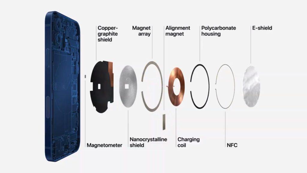 MagSafe 在充電線圈周圍加入了經特殊處理的磁石陣列和對位磁石,兼加入 NFC 線圈和磁力感測器,可以令手機對磁力作出反應。