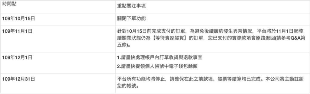 淘寶台灣今日早上停止下單功能,並開始協助賣家履行已成立的交易。