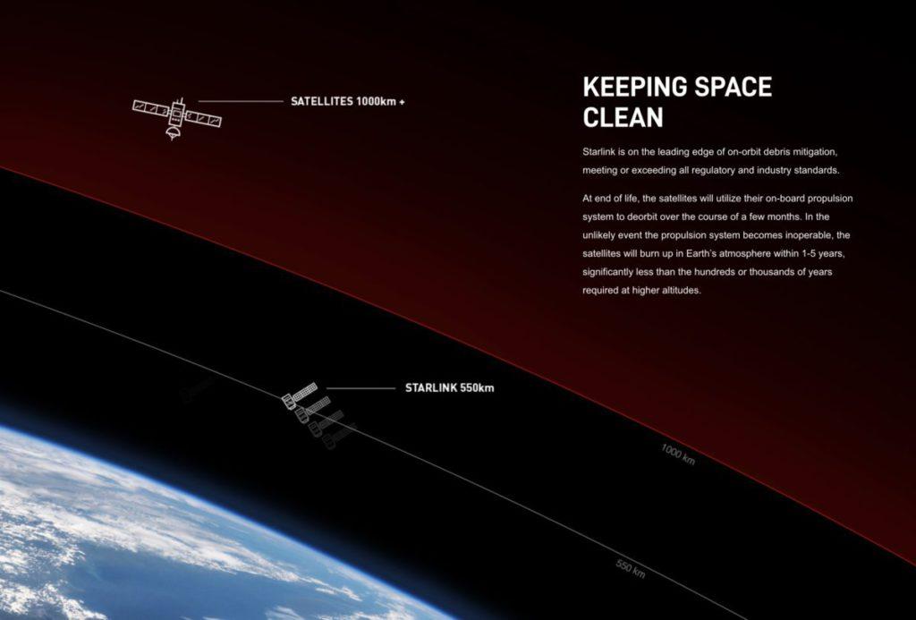 Starlink 透過人造衛星為偏遠地區提供高速低時延寬頻服務。