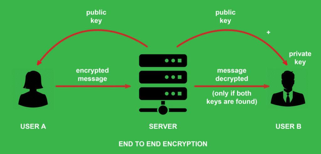 端對端加密透過互相交換公共鑰為通信雙方的內容加密,只有受信方才能解密內容,杜絕內容被中途截取。