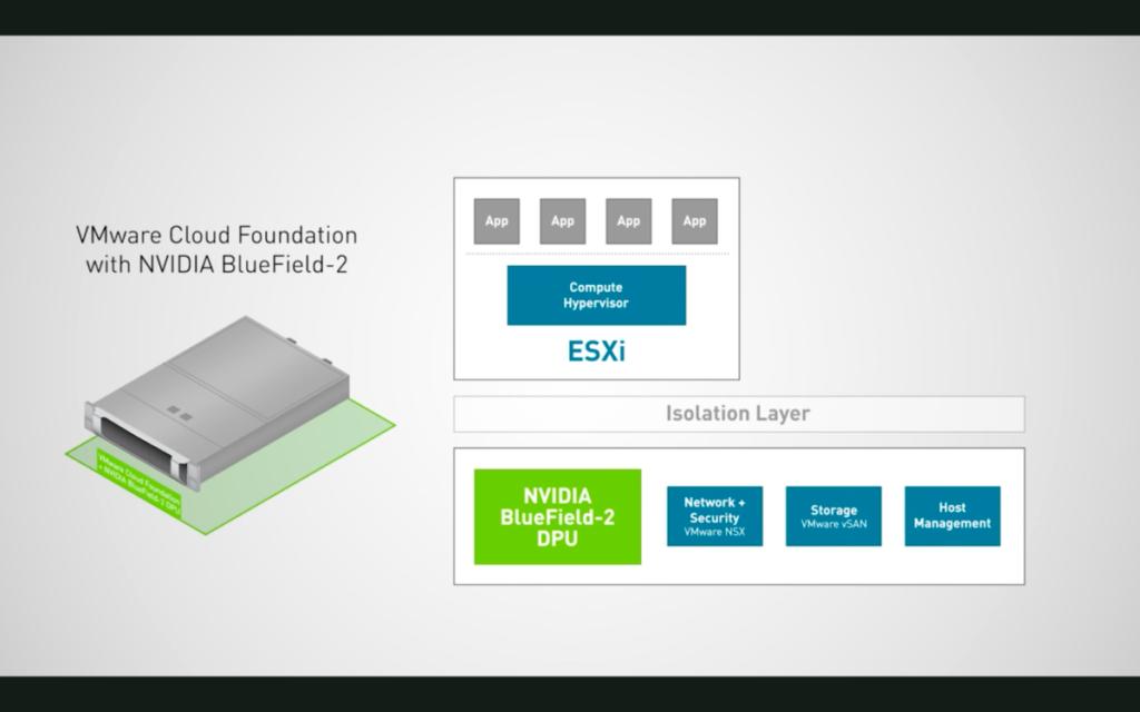 Project Monterey 利用 NVIDIA 的 DPU 晶片 BlueField-2 ,運行部分工作負載,提升系統安全和效能。