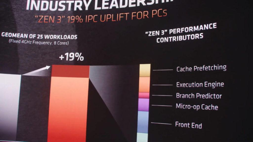 圖中可見各項優化對於提升 IPC 的重要性。