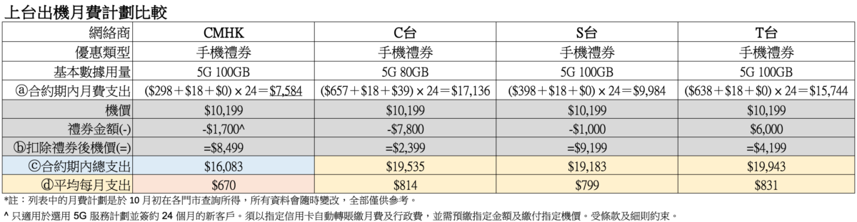 CMHK 上台出機優惠比較表