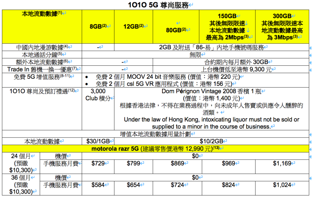1O1O 5G 尊尚服務 motorola razr 5G 上台計劃