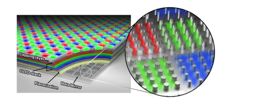 meta-OLED 底部有一層元光子層,可以改善整體亮度和色彩,同時維持面板纖薄和能源效益。