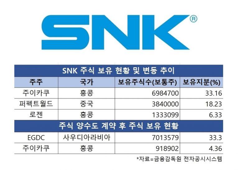 上表為 SNK 現今股份頭三名的股東,於 EGDC 入股後,本來最大股東喆元文化則只會擁有 4.36% 的股份。