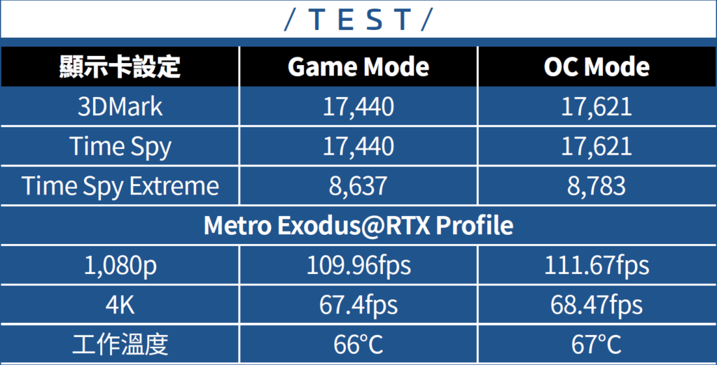 ASUS ROG Strix RTX 3080 OC 測試結果