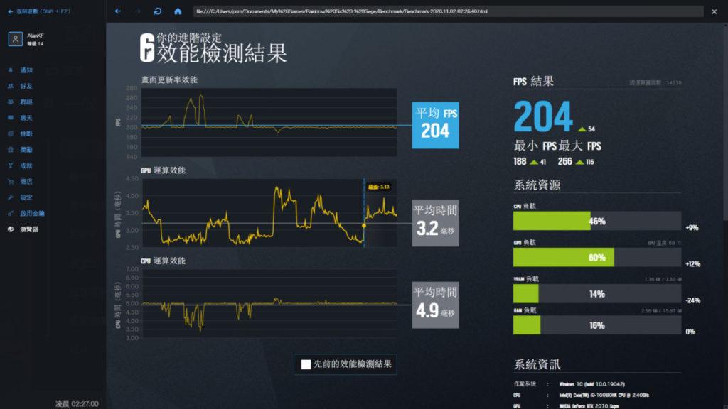 在《 Rainbow Six Siege 》可達 204fps ,可見 300Hz 有其價值。