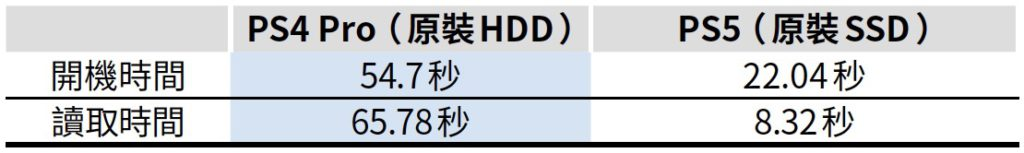 PS5 與 PS4 讀取速度比較。