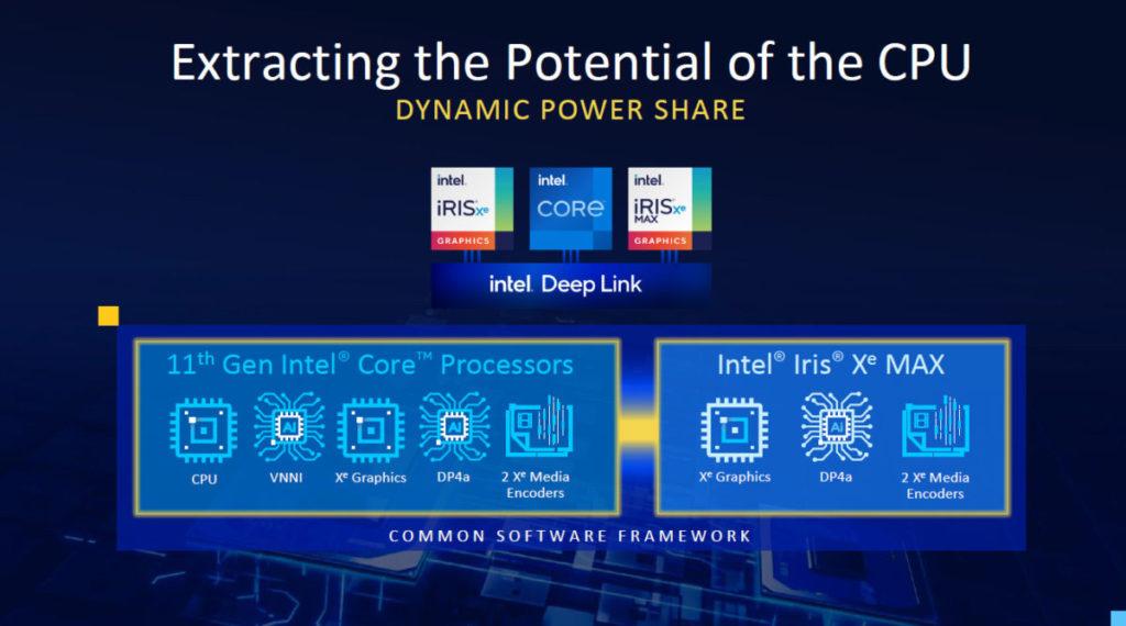 以 Intel Deep Link 技術與 Tiger Lake CPU 連接。