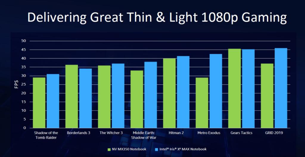 在多項 1080p 遊戲測試中順利擊敗對手 MX350 。