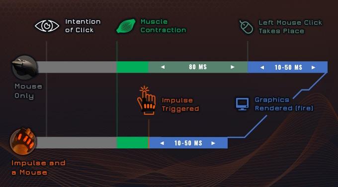 讓輸入指令是經過 Impulse 發出,而非玩家的手指,因此可縮短時間。