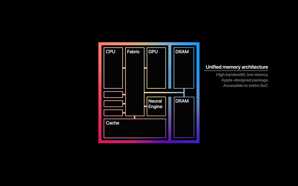 M1 處理器除採用統一記憶體設計,將系統記憶體也整合在內。