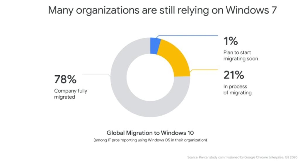 Google 的報告顯示,全球仍然有 21% 企業仍在進行轉移至 Windows 10 的工作,有 1% 企業甚至只是計劃開始轉移。