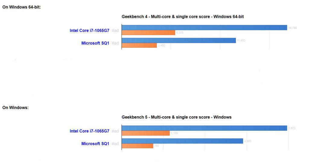 Qualcomm SQ1 和 Intel Core i7-1065G7 的比較