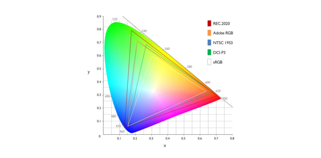 圖中的每個三角形是指各標準在100%值時於屏幕上可輸出的色彩範圍,而REC.2020主要是針對4K與8K電視而設的標準。
