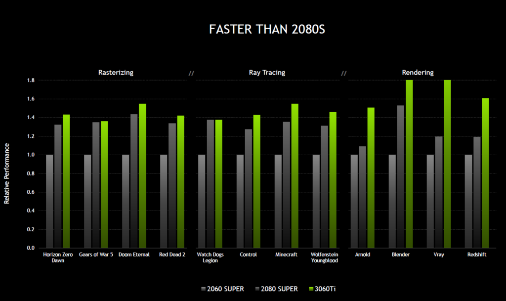 NVIDIA 公佈的測試結果顯示, RTX 3060 Ti 在多項測試均比 RTX 2080 SUPER 得分為高。