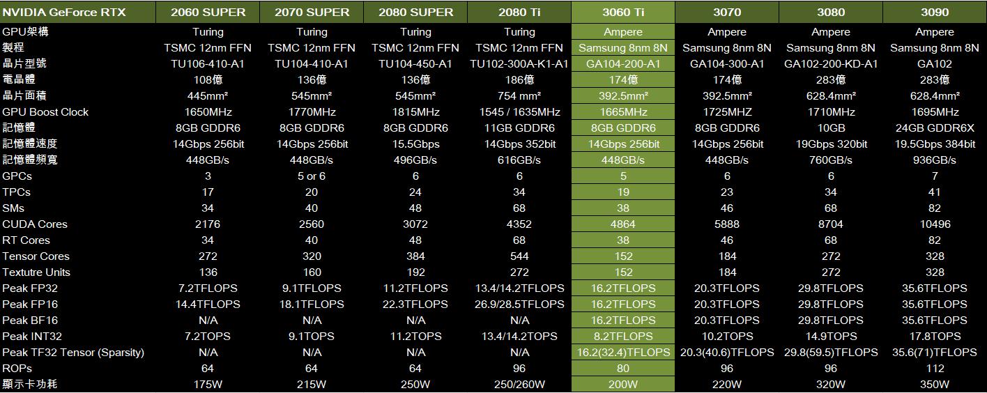 RTX 3060 Ti 與各卡規格一覽表